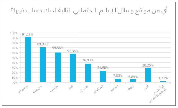 يعد الفيسبوك موقع التواصل الإجتماعي الأكثر شعبية، حيث يملك 91% من الأشخاص حساباً عليه