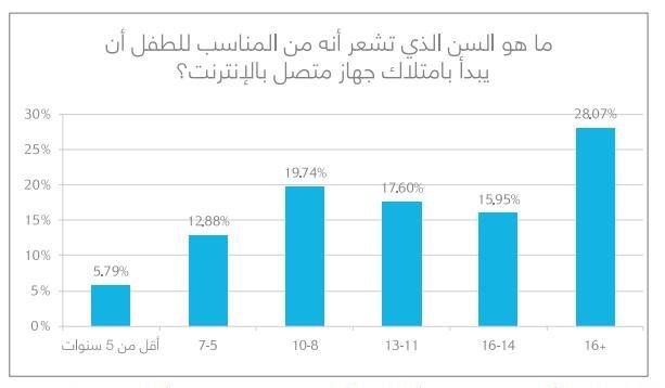 أغلب الأشخاص في العالم العربي (28%) يعتقدون أنه يتعين منع الأطفال الذين تقل أعمارهم عن 16 سنة من إمتلاك أجهزة متصلة بشبكة الإنترنت