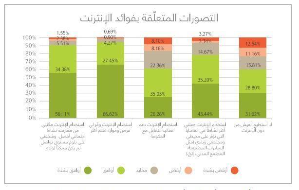 94% من الأشخاص يعتقدون أن شبكة الانترنت منحتهم المزيد من فرص التعلم