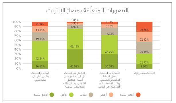 ثلاثة أرباع الأشخاص في العالم العربي (72%) يعتقدون أن شبكة الانترنت أثّرت سلباً على العلاقات الاجتماعية