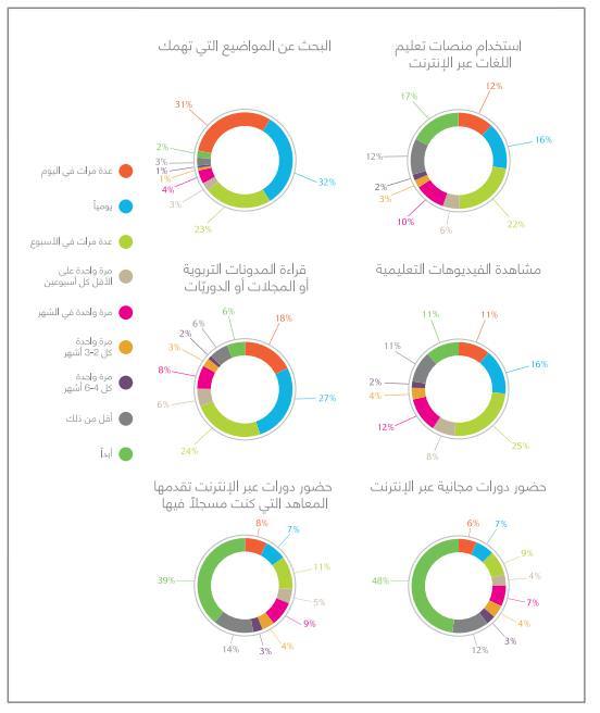 63% من الأشخاص يبحثون عن المواضيع التي تهمهم على شبكة الانترنت مرة واحدة على الاقل يومياً