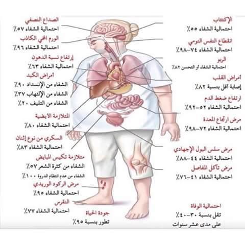 بعض الأمراض