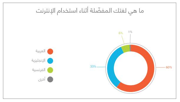 60% من الأشخاص يفضلون تصفح الإنترنت باللغة العربية