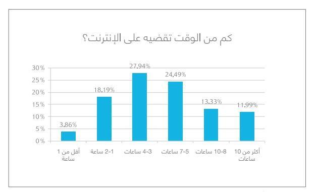 ربع الأشخاص في العالم العربي (25%) يمضون 5-7 ساعات يومياً على شبكة الإنترنت