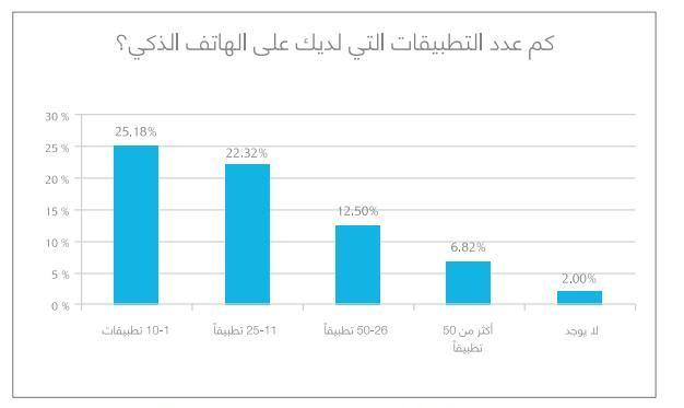 22% من الأشخاص يملكون من 11 – 25 تطبيقاً على هواتفهم الذكية
