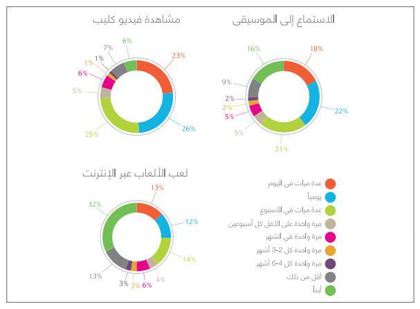 نصف الأشخاص في العالم العربي يشاهدون مقاطع فيديو على شبكة الانترنت مرة واحدة على الاقل يومياً